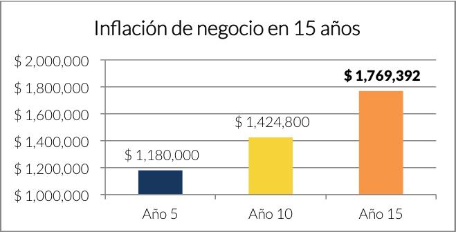 Fuente: Finerio. *Inflación promedio anual 3.6%