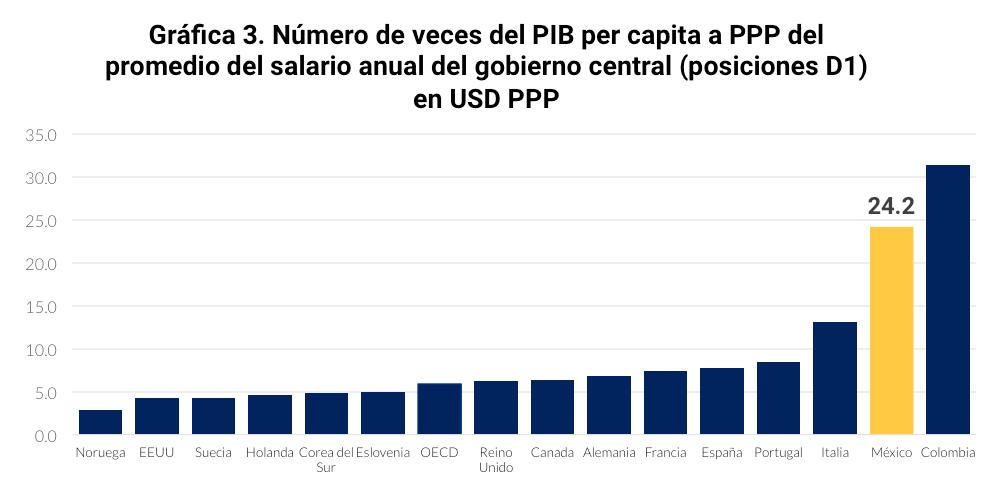 Fuente:  Estimaciones propias con datos de la OECD y del Banco Mundial (2015)
