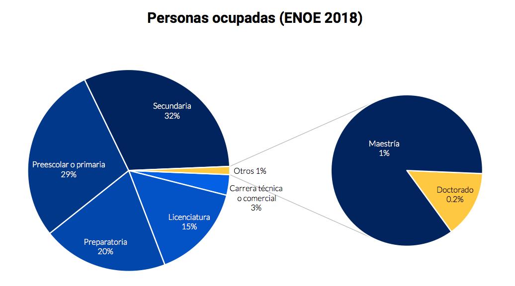 Fuente:  Estimaciones propias con datos de la Encuesta Nacional de Ocupación y Empleo (2018) y el Censo Nacional de Gobierno Federal (2017)