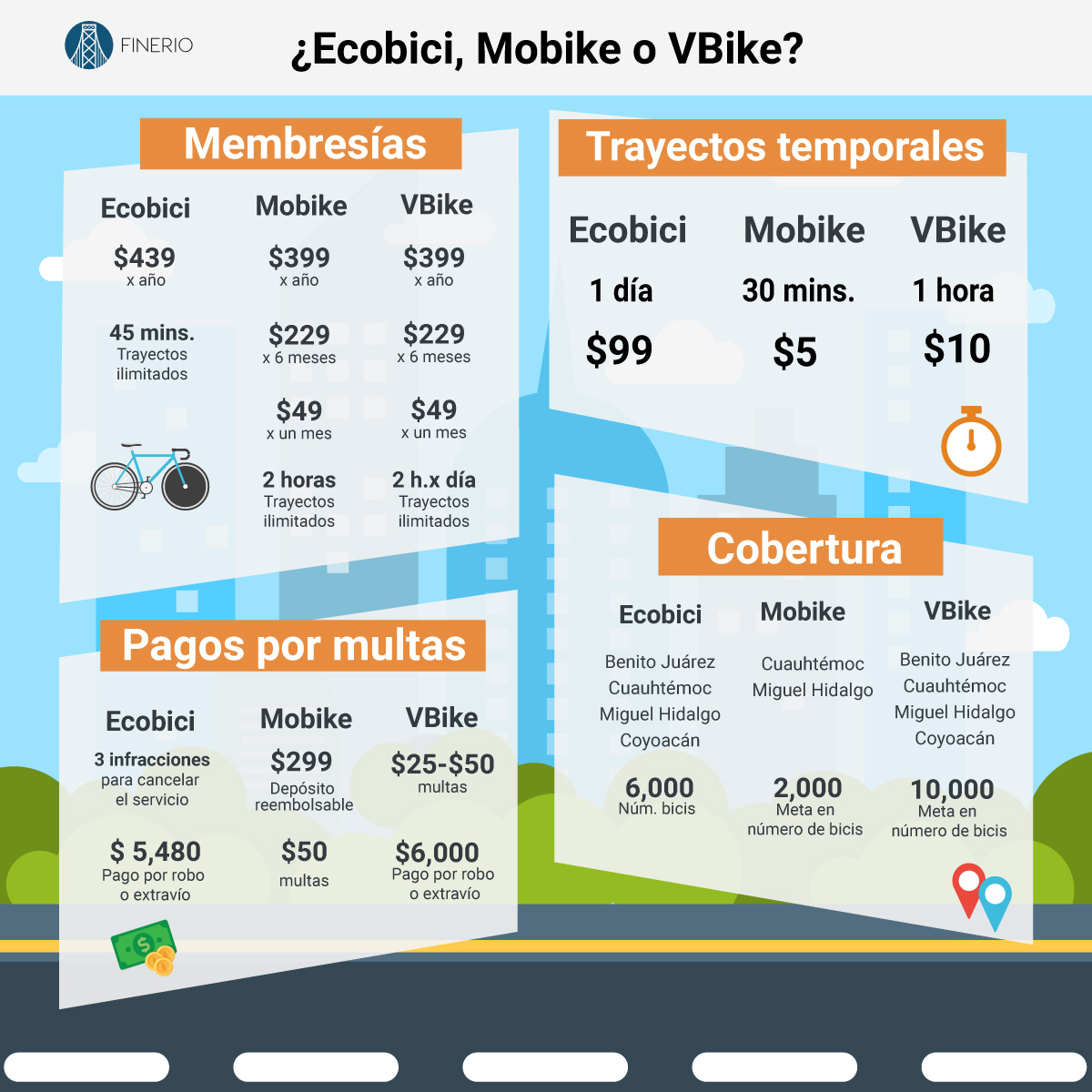 * En etapa de lanzamiento, las tarifas de Mobike tienen entre 40% y 60% de descuento y sin pagar depósito.  ** El tiempo de descanso que deberás dejar de usar las bicis para continuar el servicio es de 2 a 10 minutos.  *** De acuerdo con la plataforma de Mobike, puedes tener una multa de $500, si estacionas una de sus bicis fuera del área de servicio.