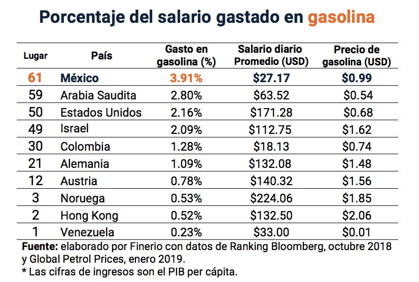 tabla-precio-gasolina-1.png
