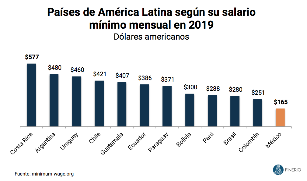 Salarios-America-Latina-mexico-2019.png