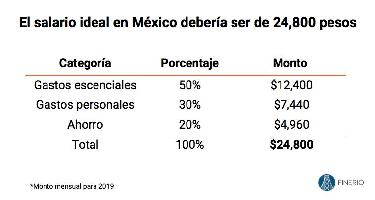Salario-ideal-mexico-2019.png