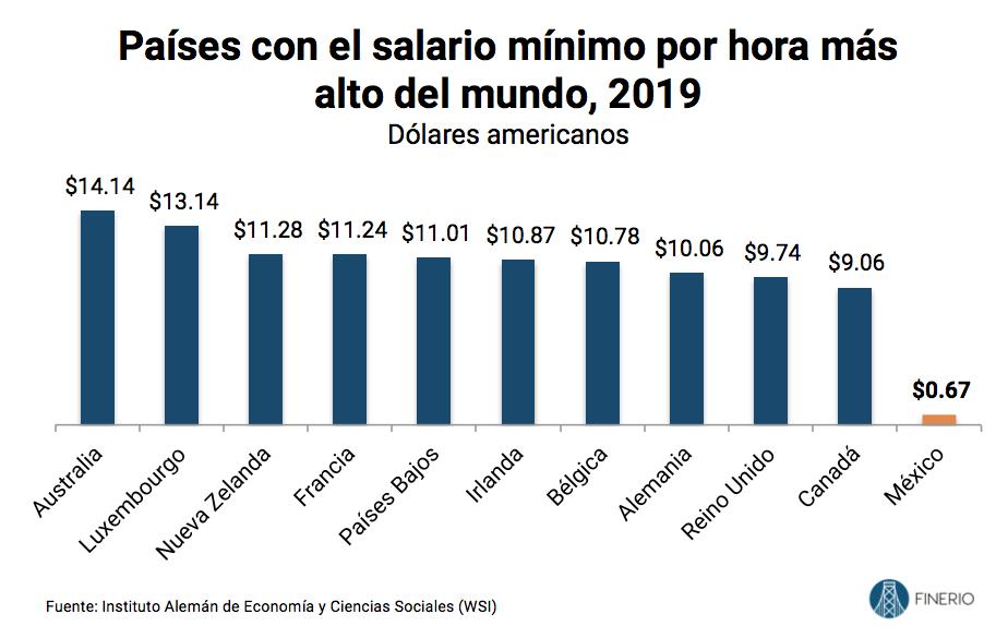 Salarios-mas-altos-en-el-mundo-2019-mexico.png
