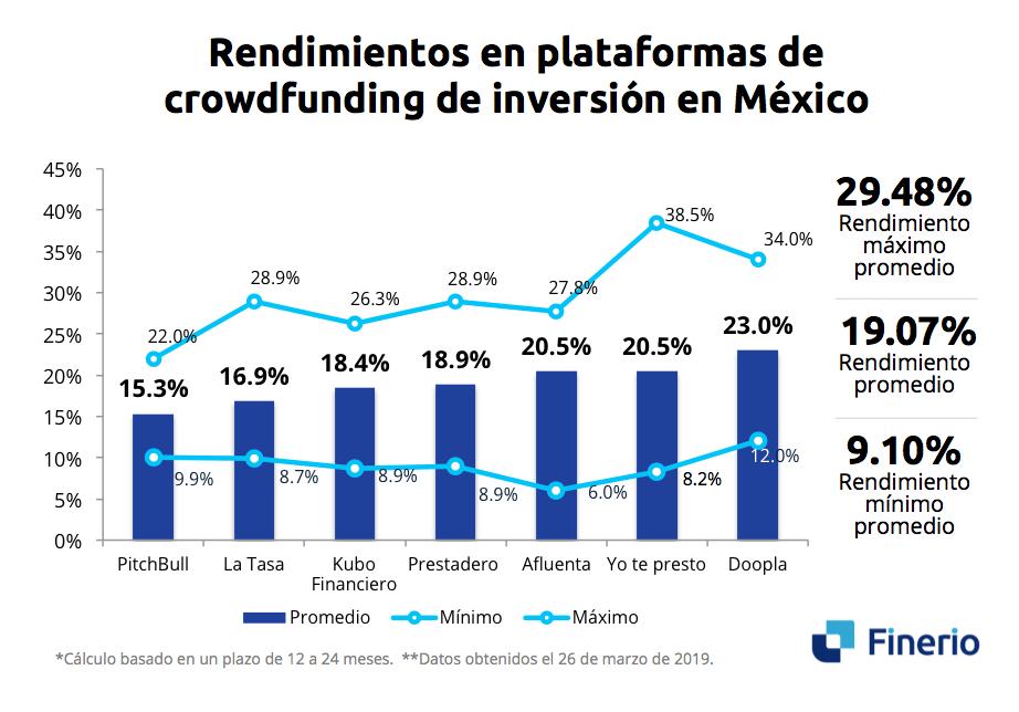rendimiento-inversion-crowdfunding-mexico.png