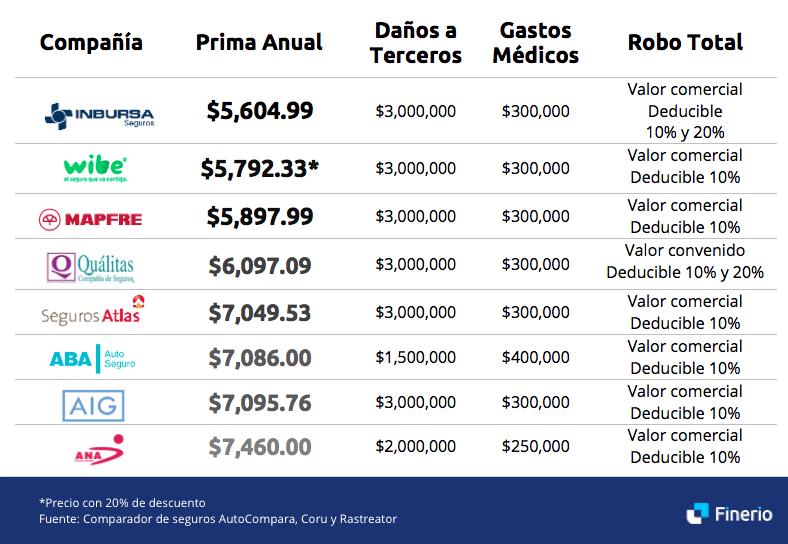 seguro-cobertura-limitada-mexico-2019.png