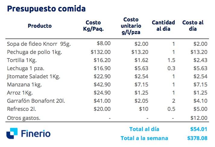 * Presupuesto de comida preparada en casa. **Tabla elaborada por Finerio con precios de Profeco y Walmart, 2019.