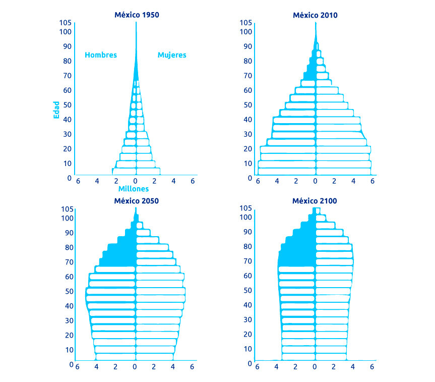 Fuente:  World Population Prospects, the 2010 Revision , Nueva York, 2011.