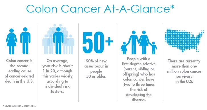 Image Source:  Colon Cancer Alliance