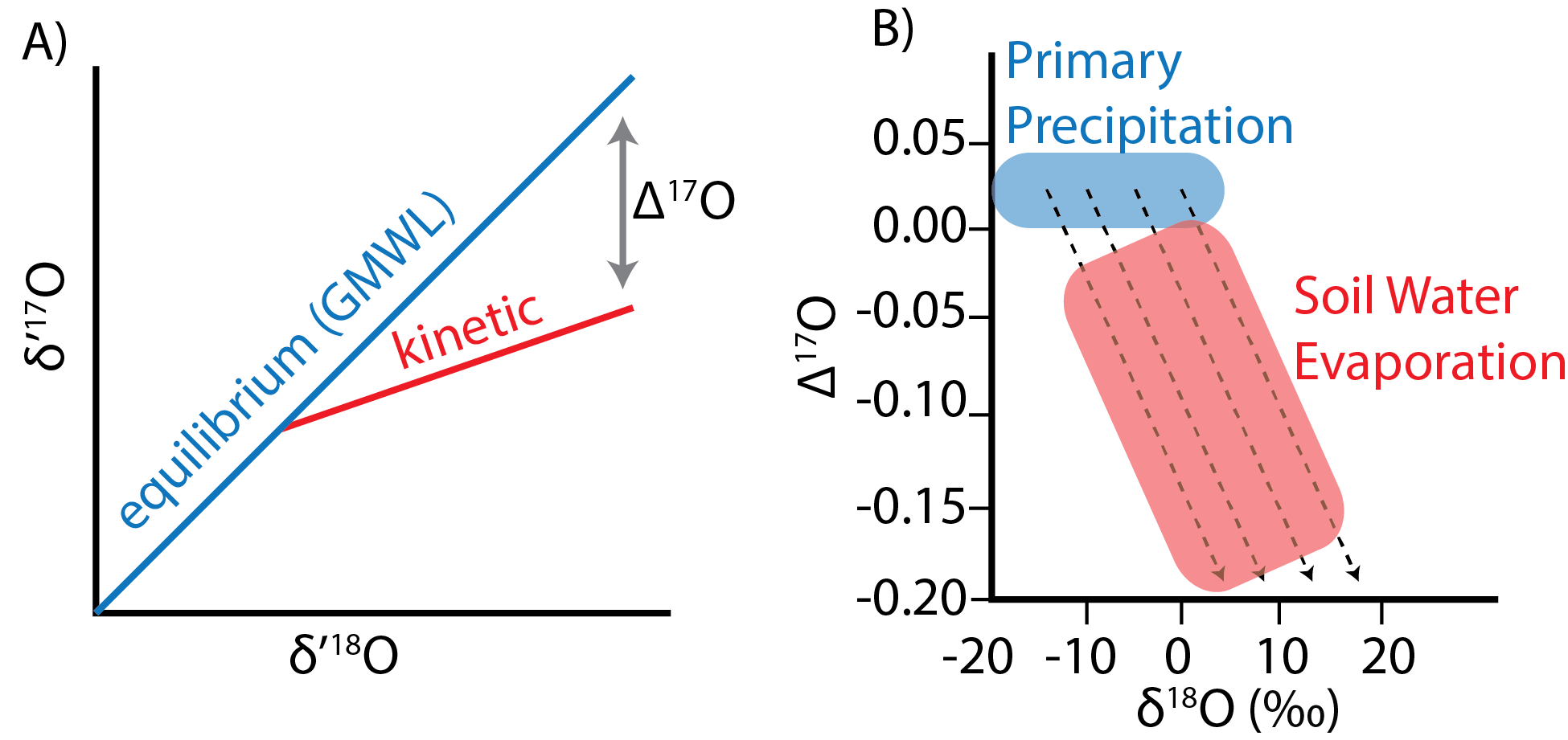 A) Schematic where Δ17O represents the deviation of δ17O and δ18O from the equilibrium Global Meteoric Water Line (GMWL; λ = 0.528). B) An evaporative increase in soil water should cause decrease in Δ17O values and increase in δ18O compared to the observed range of global precipitation.
