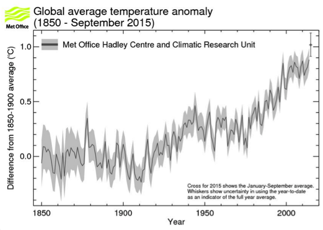 Source: Met Office, Climatic Research Unit-University of East Anglia