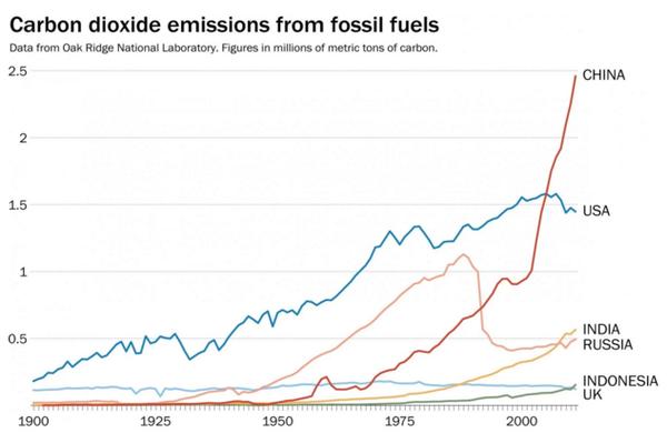 Source: Washington Post, Oak Ridge National Laboratory