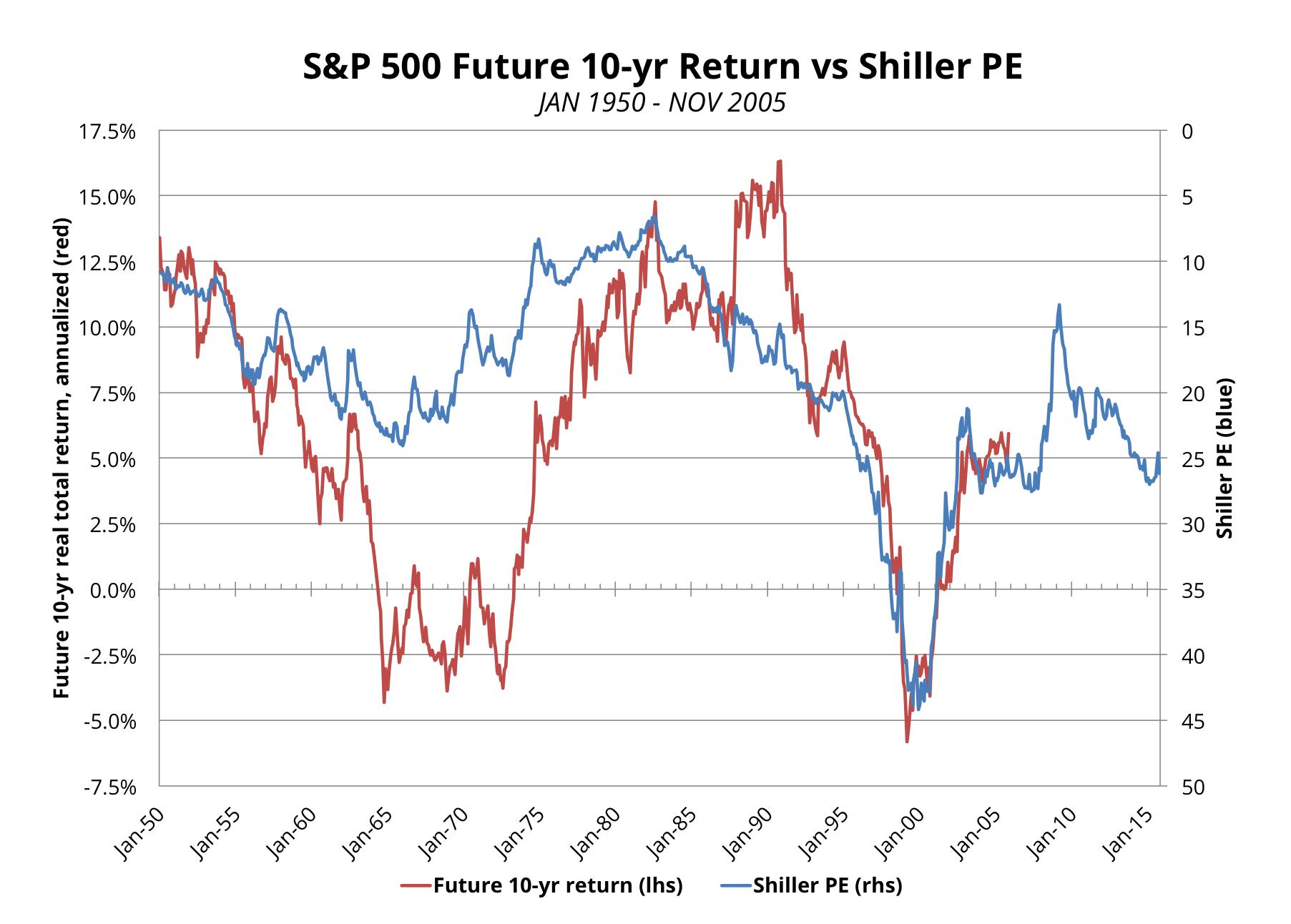 Source: AlphaGlider, Yahoo Finance, Standard & Poor's, Robert Shiller, US Bureau of Labor Statistics