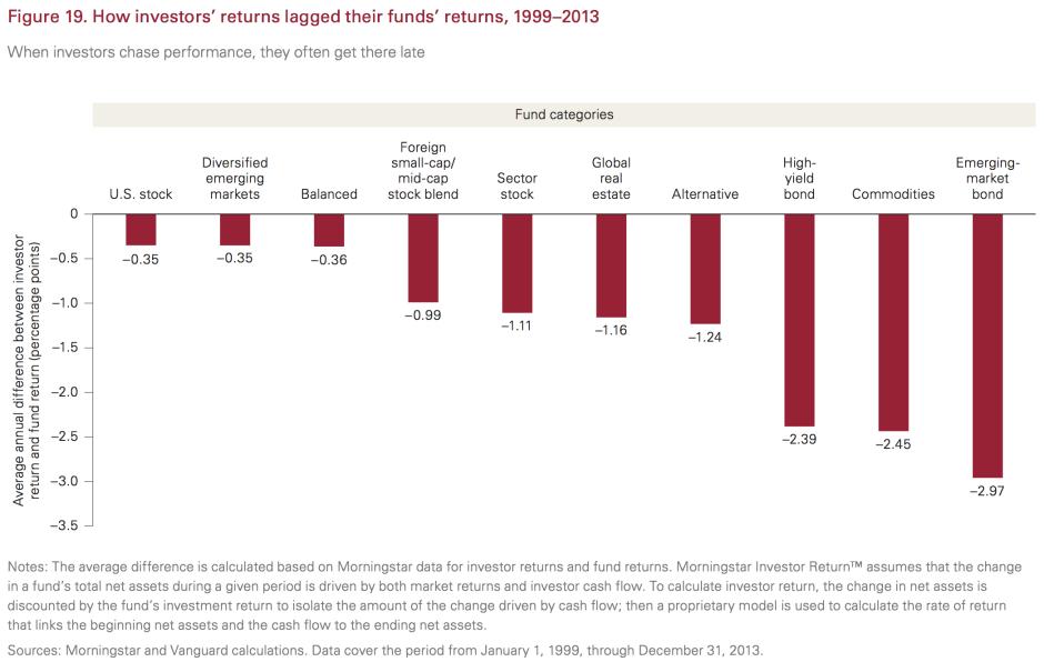 "Source: Vanguard, "" Principles for Investing Success """