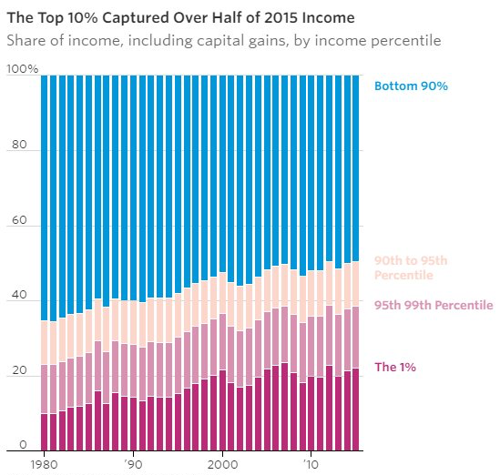 Source: Piketty and Saez analysis of IRS data/The Wall Street Journal