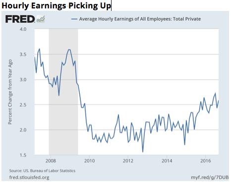 Source:  St. Louis Fed /US Bureau of Labor Statistics