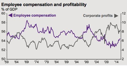 Source: BEA, FactSet, JP Morgan Asset Management, AlphaGlider