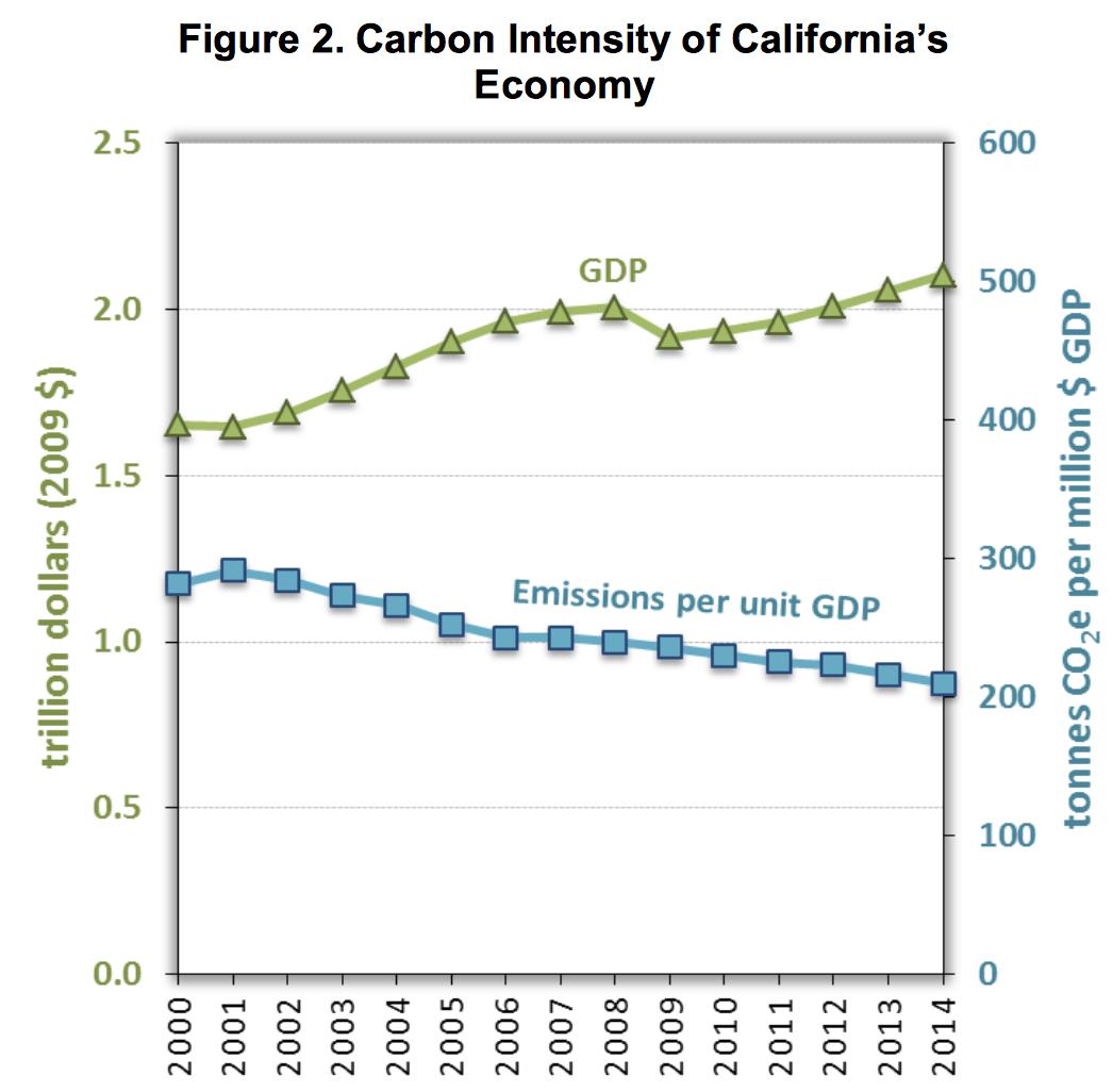Source:  California Air Resources Board