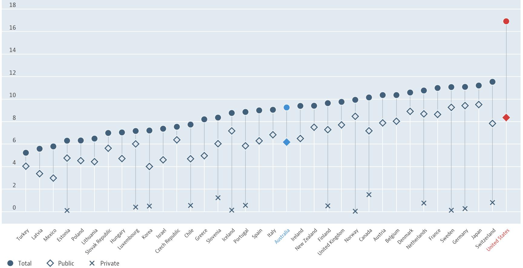 Source:OECD (2017), Health spending (indicator). doi: 10.1787/8643de7e-en (Accessed on 04 May 2017)