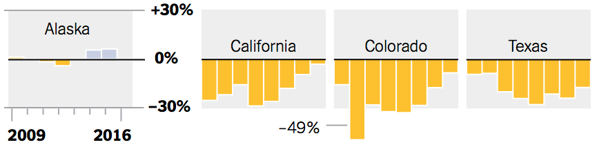 Source: The New York Times; Center on Budget and Policy Priorities