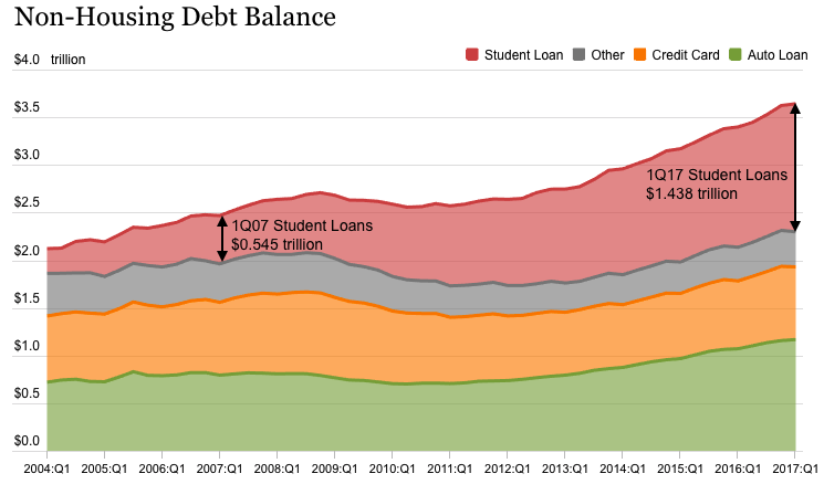 Source: AlphaGlider, Federal Reserve Bank of New York Consumer Credit Panel, Equifax
