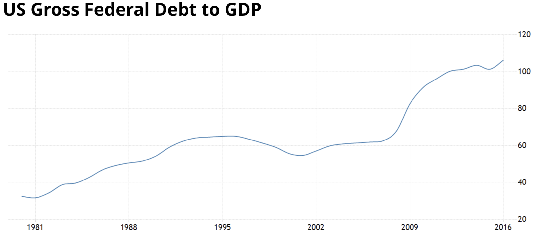 Source:  TradingEconomics.com , US Bureau of Public Debt