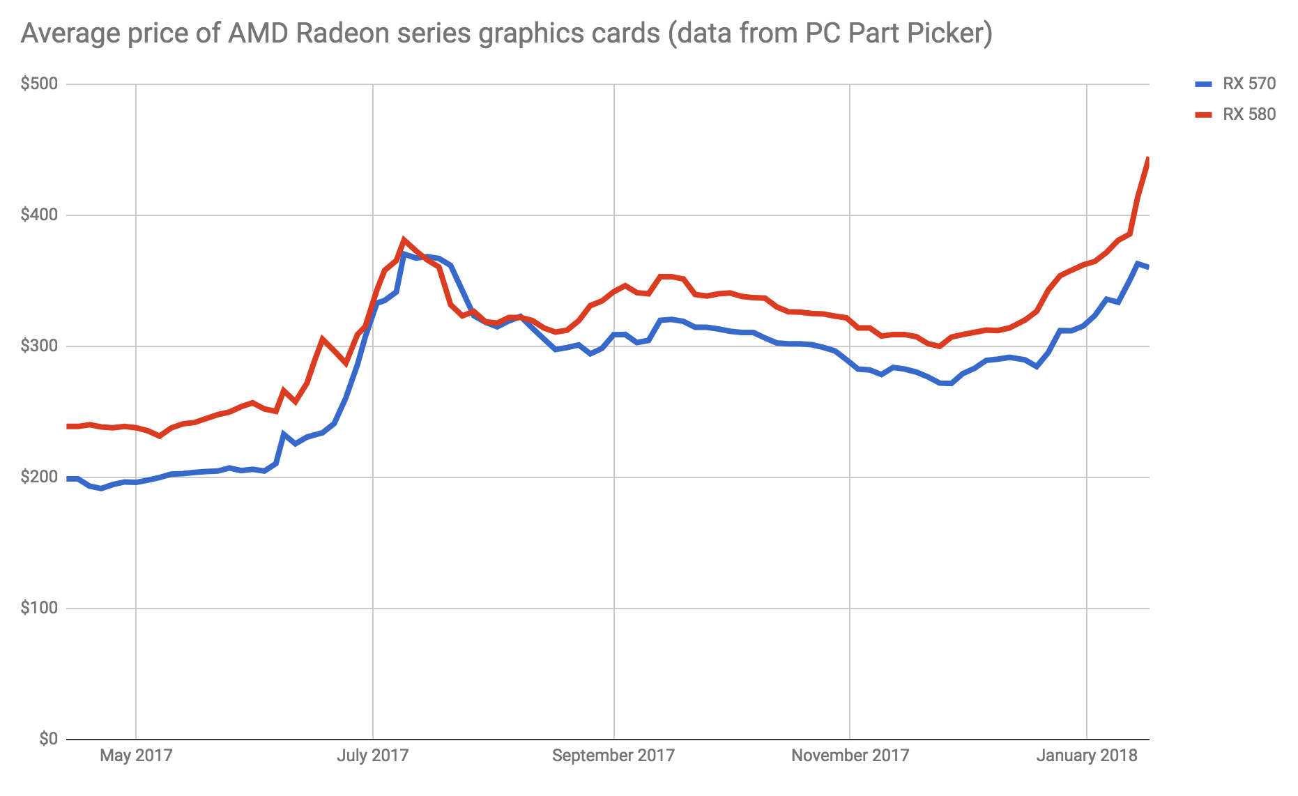 Data from PC Part Picker