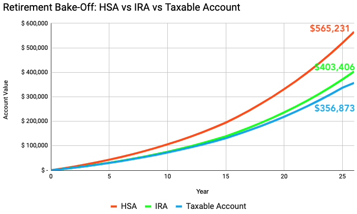 Source: AlphaGlider   Key Assumptions:  Colorado family with adjusted gross income of $250k/yr; max out allowable HSA contributions for 26 years (2% annual growth) with equivalent pre-tax contributions to the IRA and to the taxable account; annual pre-tax portfolio returns of 6.0% (2.5% from dividends, 3.5% from price growth); 20% annual portfolio turnover; marginal tax rates of 32% federal and 4.63% state, 15% federal capital gains tax rate, 33% portfolio qualified dividend income (QDI)