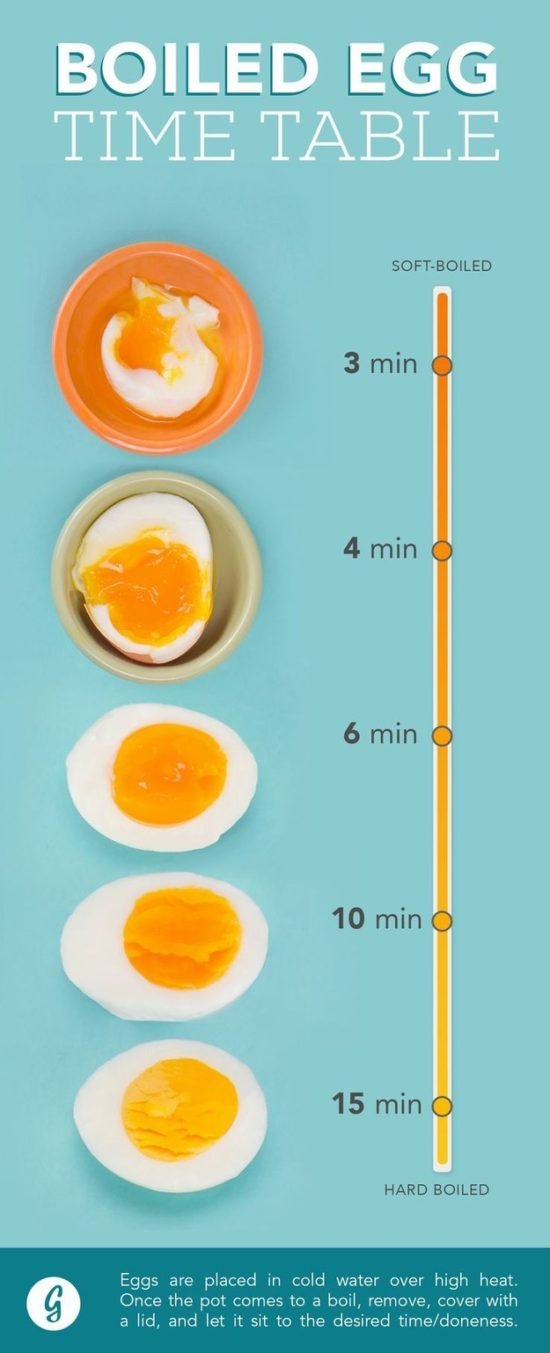Boiled-Egg-Timetable-Chart-550x1353.jpg