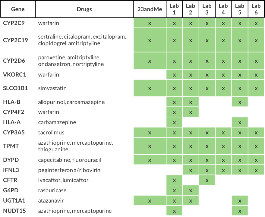 Table 1. Coverage of CPIC-guideline genes in commercially available PGx tests