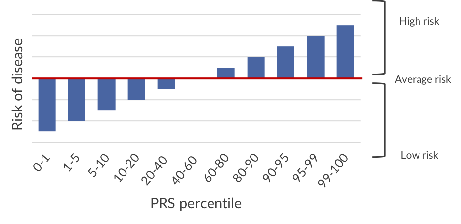 Figure 2. PRS will identify people at both lower and higher than average risk of disease. Only a small percent of the population will have the highest level of risk.