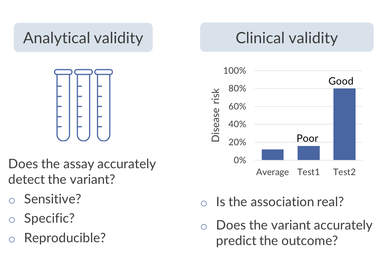 Analytical and clinical validity