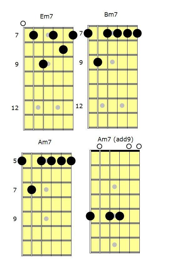 Progresiones de acordes de guitarra en modo dórico