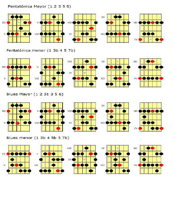 Diccionario de escalas para guitarra pdf