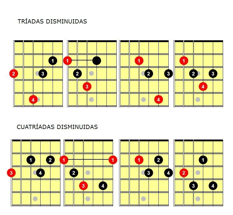 Acordes guitarra: acorde disminuido