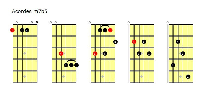 Acordes de guitarra: acordes de séptima