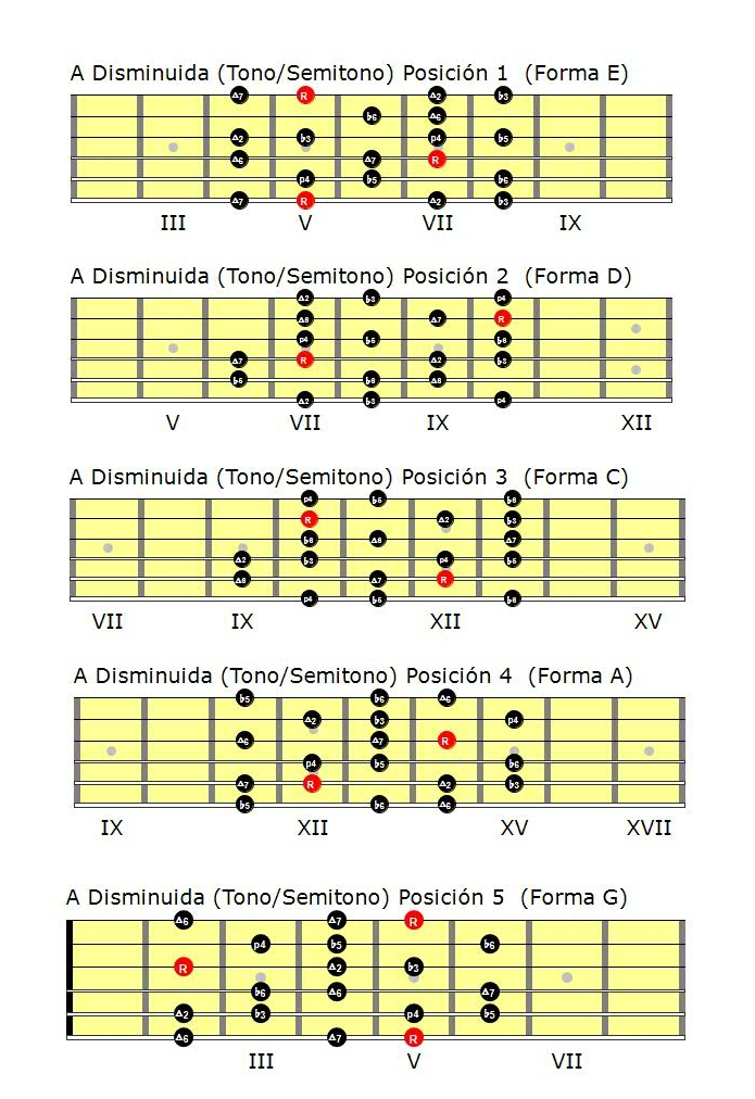 Escalas de guitarra: Escala disminuida tono-semitono