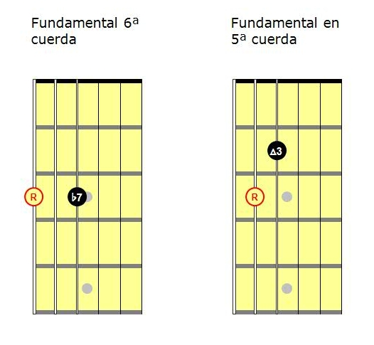 Acordes guitarra pdf: acordes jazz