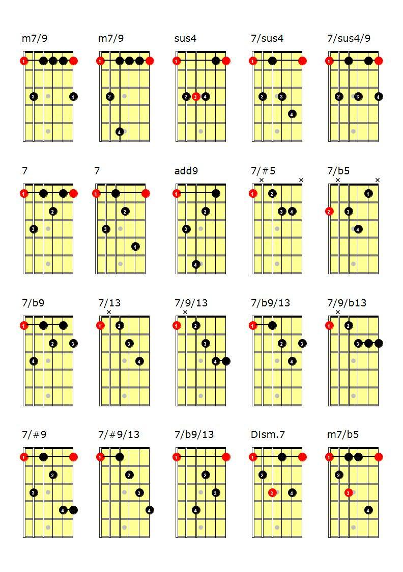 Acordes de guitarra pdf: acordes con cejilla, acordes de jazz