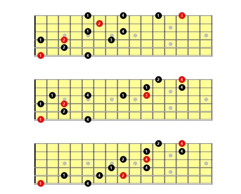 Arpegios de guitarra pdf: arpegio de séptima de dominante