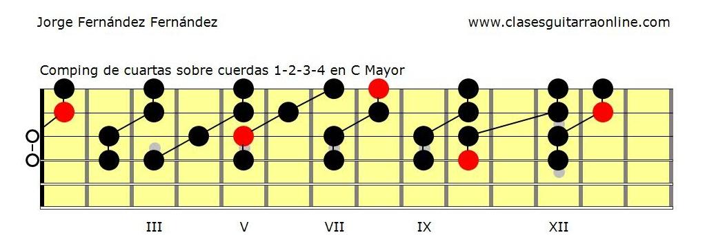 Guitarra jazz: comping por cuartas pdf