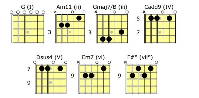 Afinaciones alternativas: acordes guitarra
