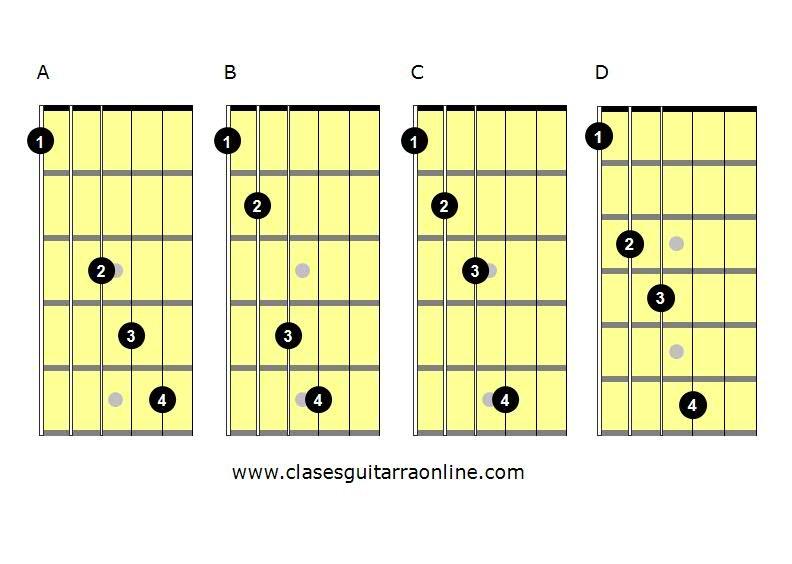 Técnica de guitarra: independencia de dedos