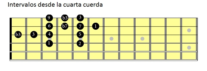 Intervalos en la guitarra