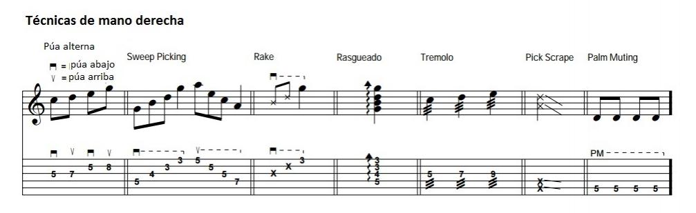 Técnica de guitarra: púa, rasgueado, trémolo, rake, sweepicking