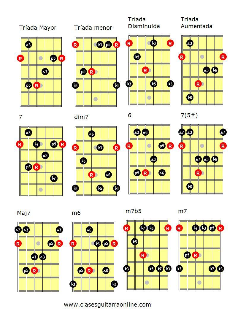 Arpegios de guitarra gipsy