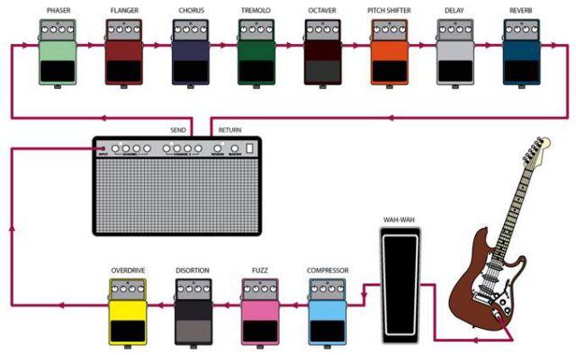 """Resultado de imagen para como conectar pedales de guitarra"""""""