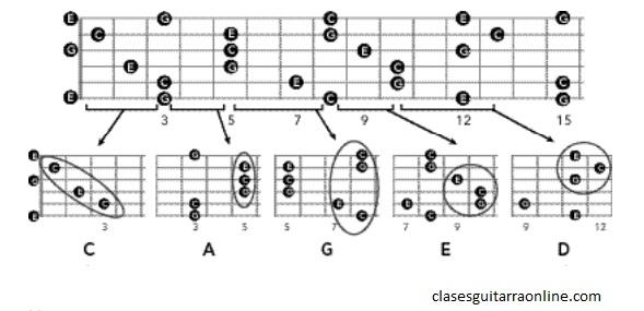 Sistema CAGED: Acordes de guitarra