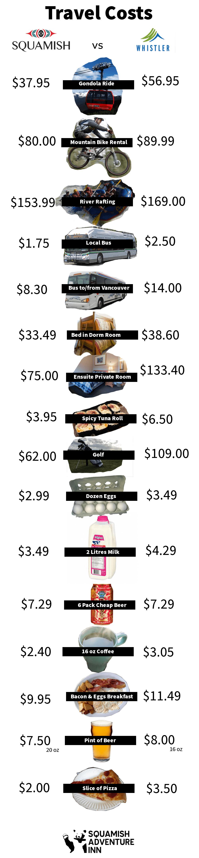 squamish-whistler-travel-costs