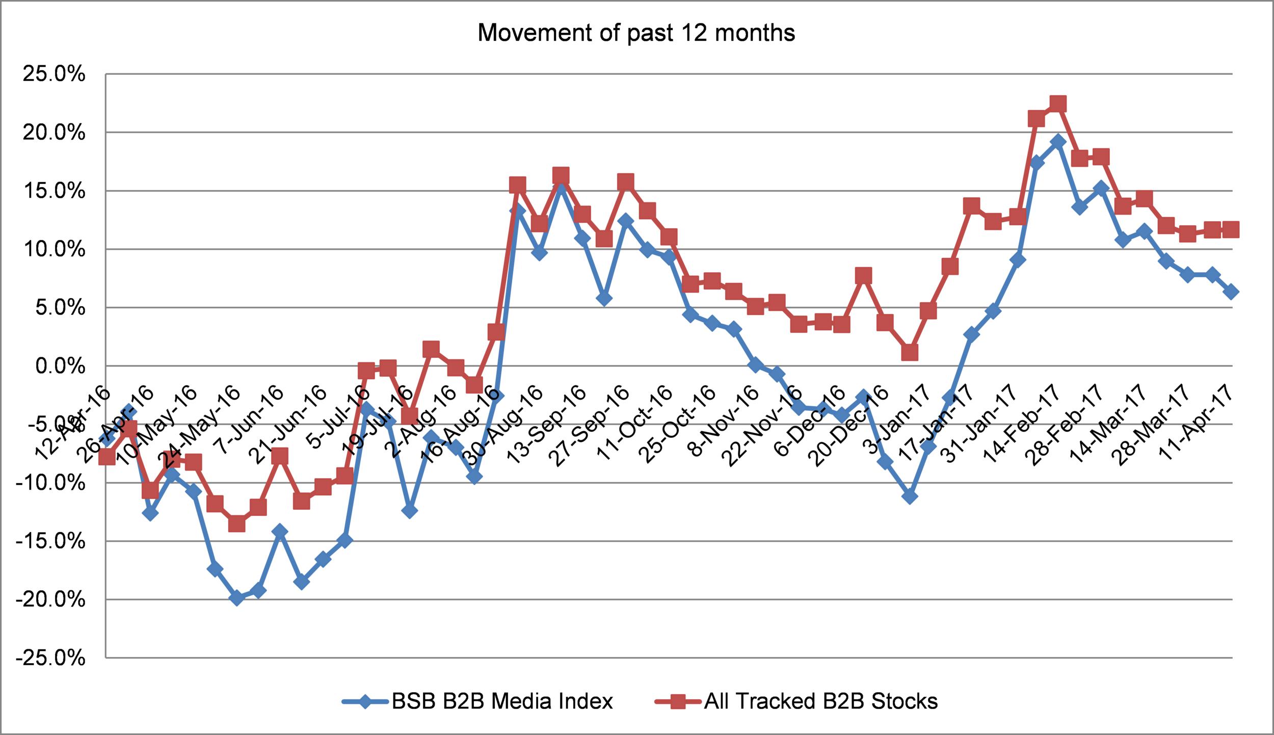 Figure          SEQ Figure \* ARABIC      2      : BSG B2B Media Index vs. All Tracked B2B Stocks (price movement since January 2017)